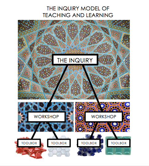 Inquiry Model Diagram